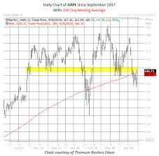 Apple Stock Chart 2018 Apple Option Bears Active Ahead Of Earnings
