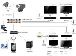 directv swm lnb dish wiring diagram wiring diagram directv swm technology single wire multi switch or