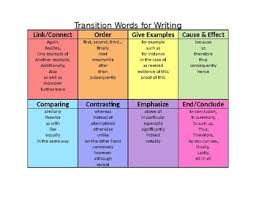 Transition Word Chart Transition Words Chart