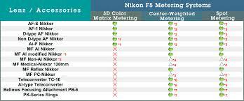 Nikon F5 Nikkor Lens Compatibility