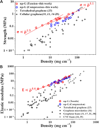Extraordinary Tensile Strength And Ductility Of Scalable