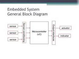 block diagram of fire detection system images fire detection fire alarm system block diagram fire get image