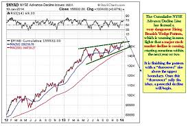 Nyse Advance Decline Line Chart The Nyse Cumulative Advance Decline Line Is About To Top