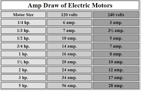 Hp To Fla Chart 8 Motor Hp To Amps Chart Automotivegarage Org Motor Hp Amp