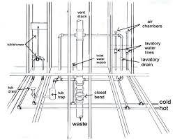 bathroom plumbing. Interesting Plumbing Plumbing Diagram Diagram Bathrooms  Shower Remodel Design  Pinterest Bathroom Shower Remodel And Plumbing Throughout E