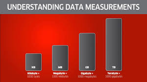 Gigabyte Chart Understanding Megabytes Gigabytes And Terabytes Oh My