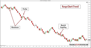 Bar Chart Range 10 Types Of Price Charts For Trading Trading Setups Review
