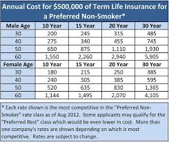 Life Insurance Rate Charts Ottocodeemperor Unique Compare Term Life Insurance Quotes