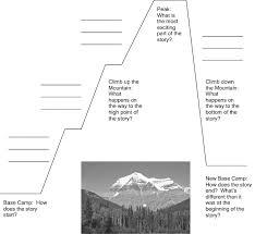 Story Mountain Planner Template The Art Of Storytelling Mensa For Kids