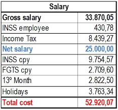 Employee Salary Slip Sample Adorable INSS The Brazilian Salaries And Benefits BPC Partners