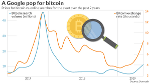 Cryptocurrency Exchange Chart Bitcoin Internet Searches Have A Stunning Correlation With