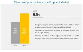 Proppant Market Size Share Global Industry Forecast To