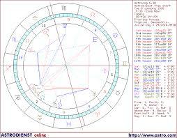 Elvis Presley Birth Chart Elvis Presleys Least Aspected Mars Jupiter