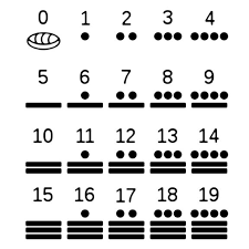 Mayan Numbers 0 19 Symbol Atop Means 20x That Number Plus