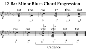 Blues Chord Progression Chart Learn Minor Blues Chart Chords Structures Jazz Theory