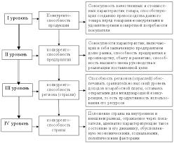 Оценка конкурентоспособности предприятия tissu nn ru Оценка конкурентоспособности предприятия