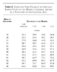 Mca Doppler Normal Values Chart Noninvasive Diagnosis By Doppler Ultrasonography Of Fetal