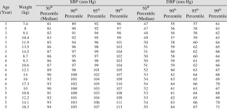 Pediatric Blood Pressure Chart Blood Pressure Values For Girls According To Age And Weight