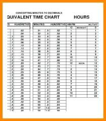 Time Clock Chart Conversion 26 Detailed Military Time Chart Converter