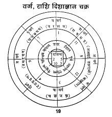Names Signs And Their Significance In Vastu Kaankini