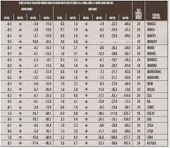 Escape From Tarkov Bullet Damage Chart Handgun Bullet Sizes Online Charts Collection