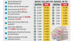 Wage Grade Pay Chart 2015 New Pay Scale Gets Final Nod The Daily Star