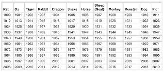 Chinese Lunar Calendar Animal Chart Chinese Zodiac