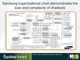Samsung Organizational Structure Topforeignstocks Com