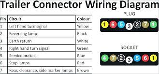 rv 7 pin wiring wiring diagram pro rv 7 pin wiring trailer 7 pin flat wiring diagram wire center seven pin flat trailer