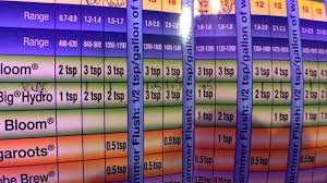 Fox Farm Nutrient Chart Foxfarm Nutrients How I Monitor Indoor Hydroponic Garden