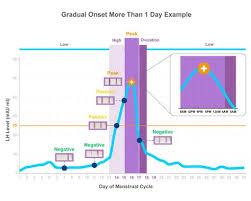 31 Day Menstrual Cycle Chart Pin On Ovulation Pattern