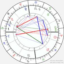 George Harrison Natal Chart Eric Clapton Birth Chart Horoscope Date Of Birth Astro