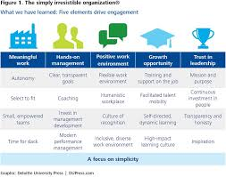 Effective Employee Management Strategy Beauteous A New Model For Employee Engagement Deloitte Insights