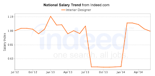 ... Average Salary Of Jobs With Related Titles Trends Interior Design Salary  Per Hour: ...