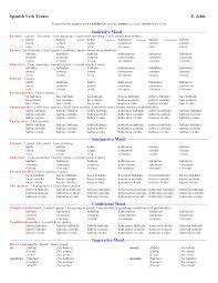 Spanish Verb Tenses Chart Verb Conjugation Chart Allllllll The Verbs Memorize