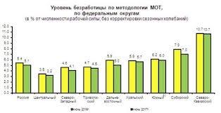 Безработица в России реферат курсовая работа  Россия безработица 2016 курсовая работа