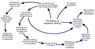 topics graduate writing resource topics