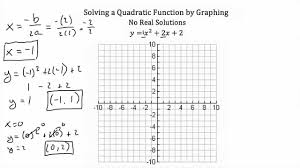 solving quadratic equations by graphing