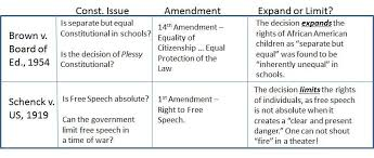 Us Regents Essay Tips How To Write Thematic And Dbq