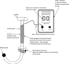 ilration of the theutic wand and electrical pressure readout device