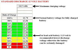 Car Battery Terminal Voltage Chart Www Bedowntowndaytona Com