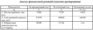 Электронная библиотека Анализ финансовой рентабельности предприятия Данные таблицы 5 8 показывают что финансовая рентабельность предприятия снизилась в отчетном году на 1 4% по сравнению с предыдущим периодом
