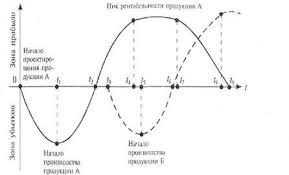 Дипломная работа Прибыль и пути ее увеличения Рисунок 1 1 График зависимости уровня прибыли от жизненного цикла продукции