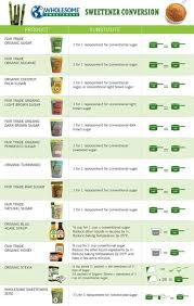 Healthy Food Replacement Chart Sugar Conversion Chart Wholesome Sugar Products Are Sold At