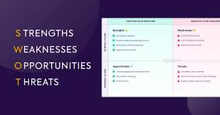 Your next step is to use the results from your swot analysis. Ultimate Guide To Swot Analysis Resources Get Lucidity