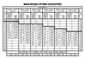 50 Ton Crawler Crane Load Chart Crane Lifting Load Chart Bedowntowndaytona Com