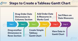 Tableau Gantt Chart Time Tableau Gantt Chart An Easy Way To Track Your Data Trend