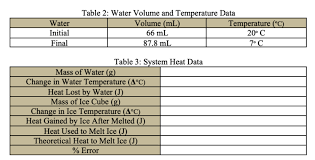 Temperature Table Chart Solved So The Top Chart Is The Initial Final Weight And T