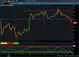 Thinkorswim Prophet Charts Advanced Market Forecast Indicator Scanner For Thinkorswim