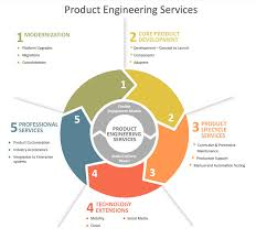 Product Engineering Software Product Engineering Services Product Engineering